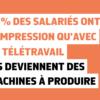 53% des salariés ont l'impression qu'avec le télétravail ils deviennent des machine à produire